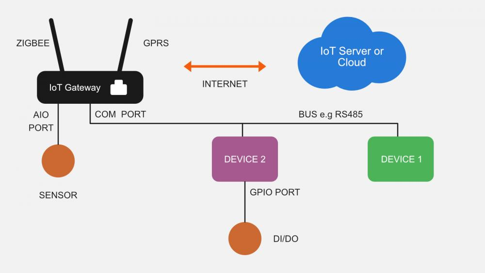 how-to-choose-an-iot-gateway.jpg